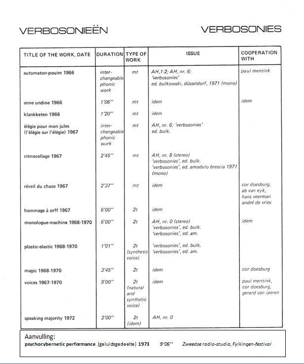 lijst van verbosonieën